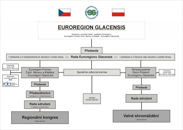 Structure of the EURG 2012